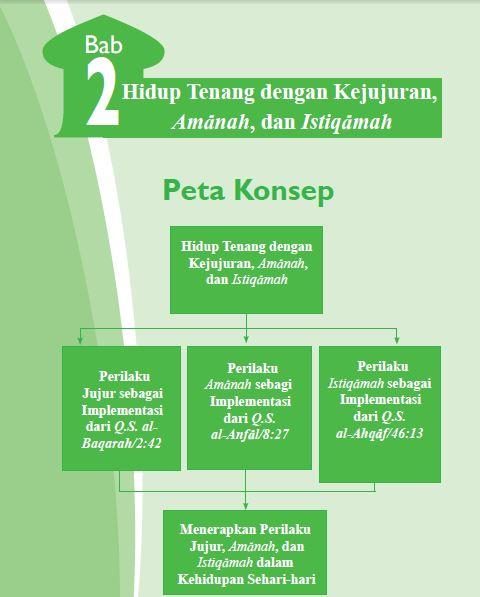 Rangkuman Materi PAI Kelas 7 Bab 2
