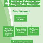 Rangkuman Materi PAI Kelas 7 Bab 4