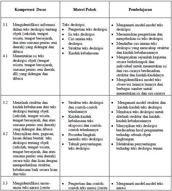 silabus bahasa indonesia smp kurikulum 2013 revisi 2017