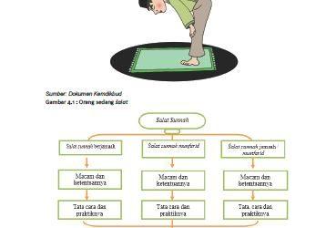 Rangkuman Materi PAI Kelas 8 Bab 4