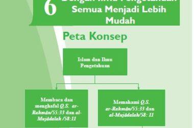 Rangkuman Materi PAI Kelas 7 Bab 6