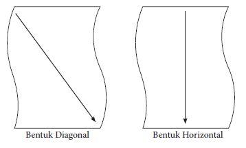 Teknik bentuk diagonal dan horizontal
