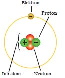 Atom menurut Ernest Rutherford
