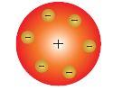 Atom menurut Joseph John Thomson