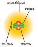 Atom Modern