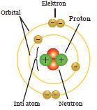 Atom menurut Niels Bohr