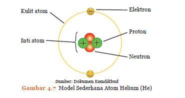 Contoh Atom