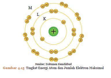 Tingkat Atom