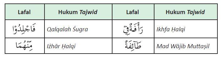 hukum tajwid an-nur ayat 2