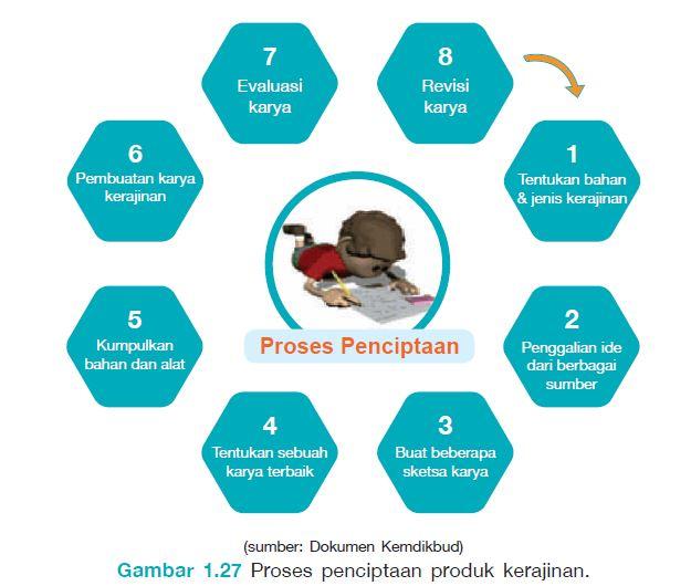Proses Perancangan Karya Kerajinan