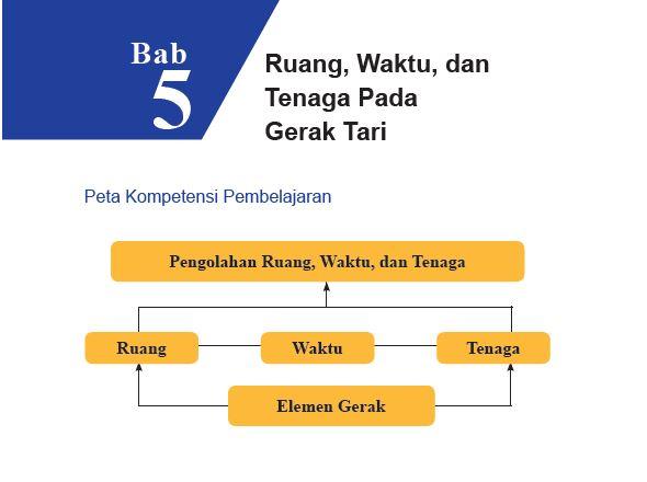 Rangkuman Materi Sbk Kelas 7 Bab 5 Portal Edukasi