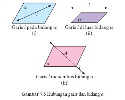 hubungan garis dan bidang