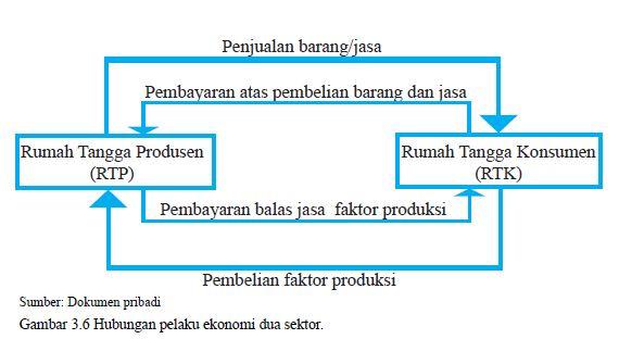 hubungan produsen dan konsumen