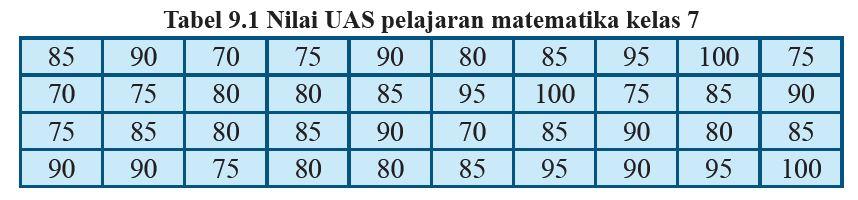 Matematika Kelas 7 Penyajian Data