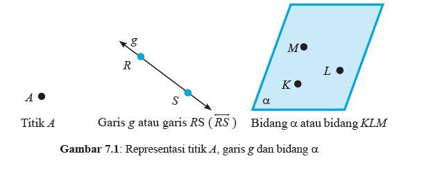 titik garis dan bidang