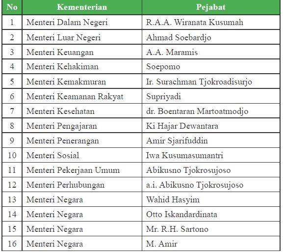 susunan kabinet pertama Indonesia