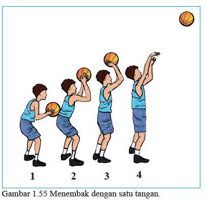 Materi PJOK Kelas 8 Bola Basket
