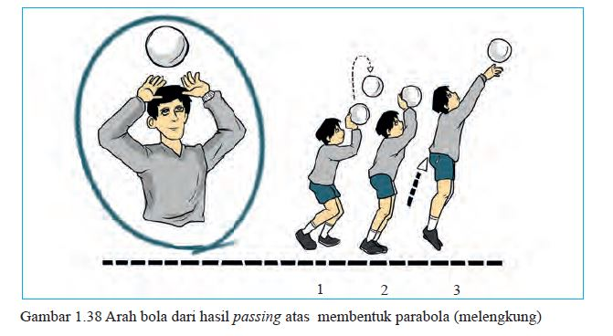 passing atas bola voli