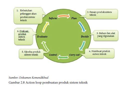 Action loop pembuatan produk sistem teknik