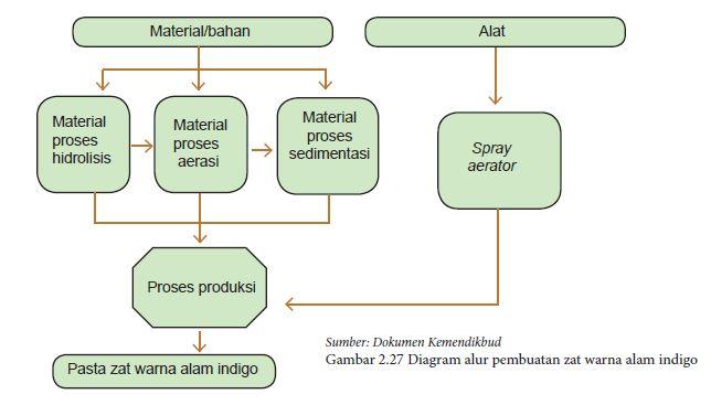 Diagram alur pembuatan zat warna alam indigo