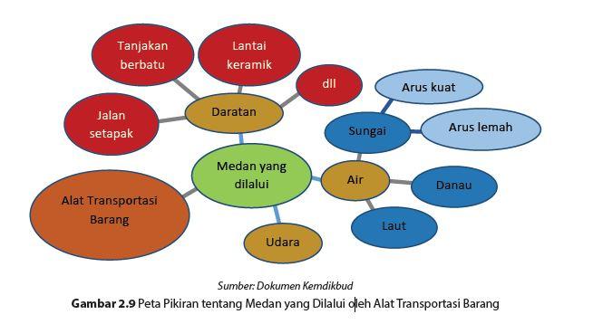 Peta Pikiran tentang Medan yang Dilalui oleh Alat Transportasi Barang