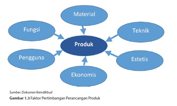 faktor pertimbangan perancangan produk