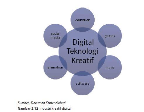industri kreatif digital