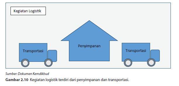 kegiatan logistik