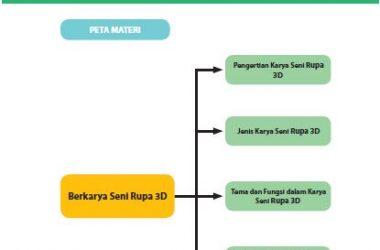 Materi SBK Kelas 10 Bab 2