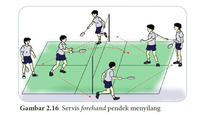 Servis forehand pendek menyilang